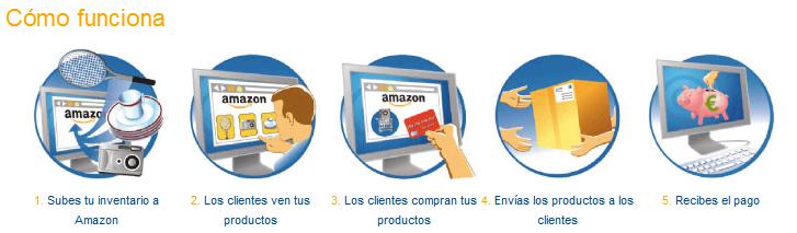 Proceso de venta a través de Amazon